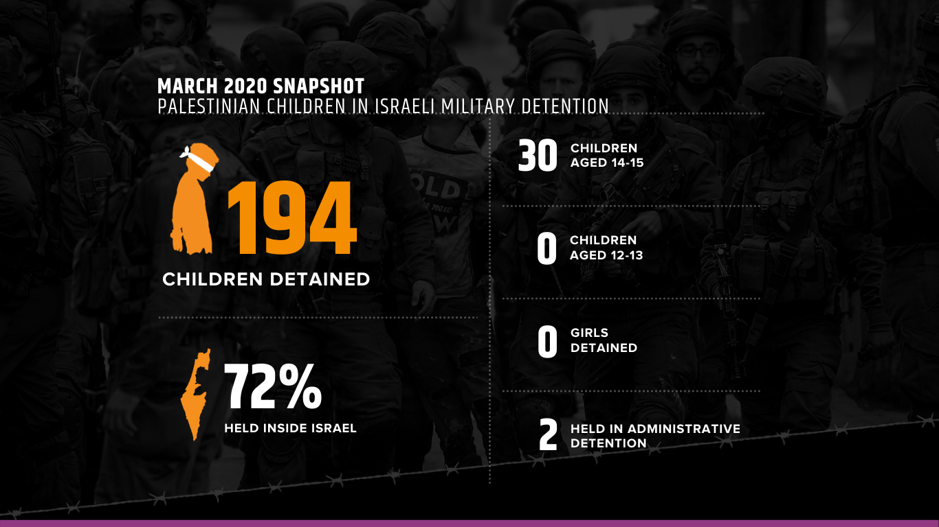 March_2020_IPS_Data_Military_Detention_Statistics_Palestinian _Children